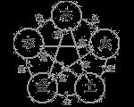 5-elements-image